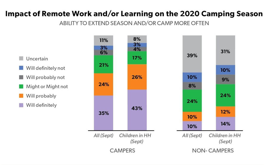 Impact-of-Remote-Work-and-or-Learning-on-the-2020-Camping-Season